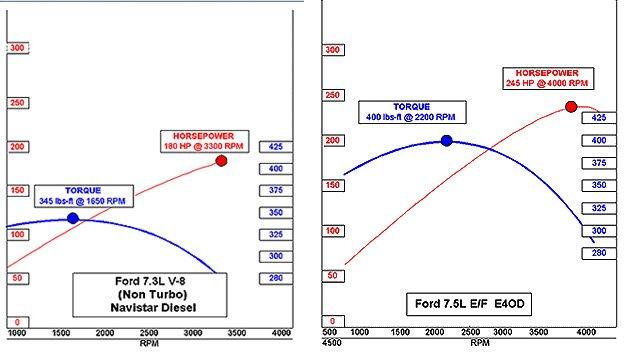 Torque Curve Diesel Vs Petrol >> Electric Motor Torque Curve Vs Gas Engine - impremedia.net