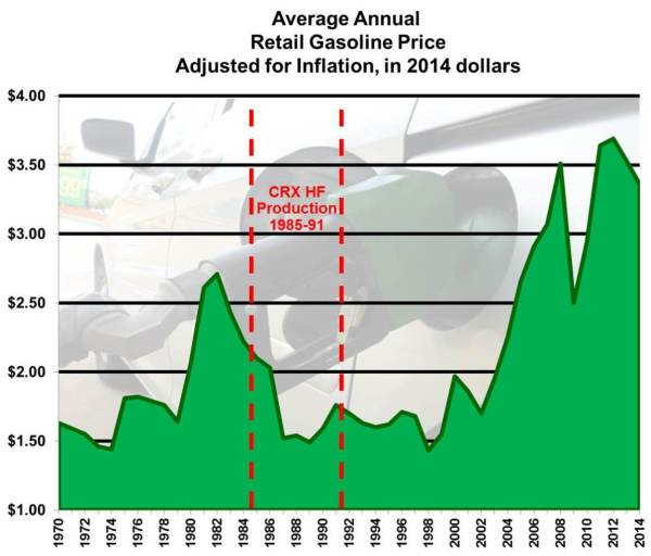 07 Gas Price Chart