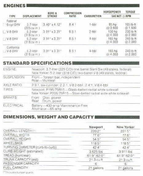 Chrysler 1981 full size specs