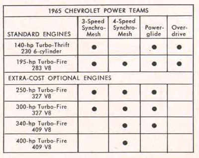 Chevrolet 1965 power trains