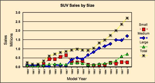 SUV sales 1980-1999