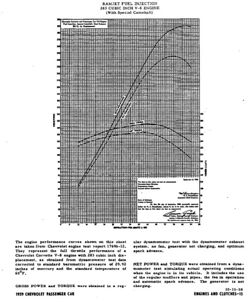 chevrolet-1959-283-fi-dyno
