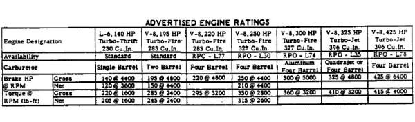 chevrolet-1965-engines-hp-gross-net