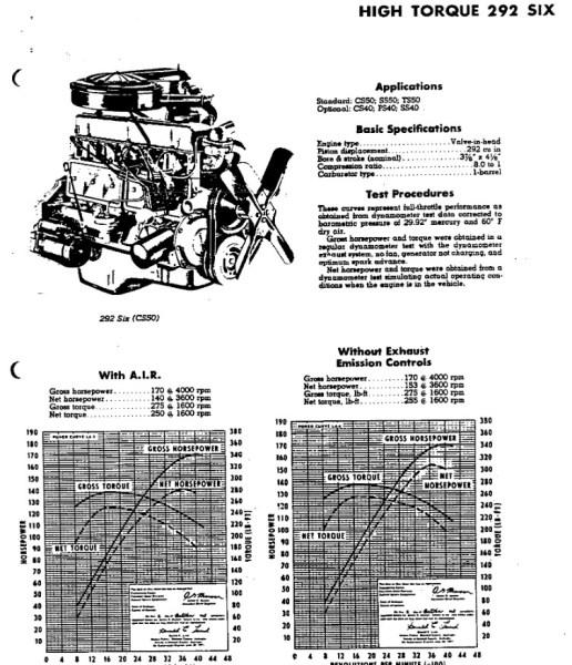 chevrolet-truck-1969-292-dyno-hi