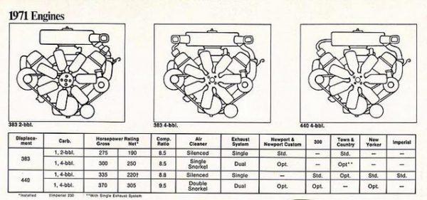 chrysler-1971-engines