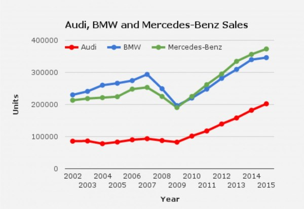 audi-bmw-mercedes-sales-graph