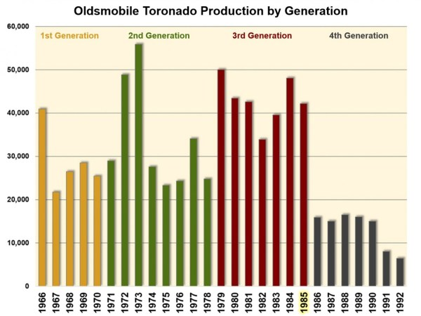 chart-toronado-production-2