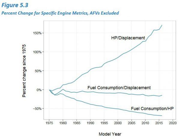 epa-hp-displ-fuel-consmp