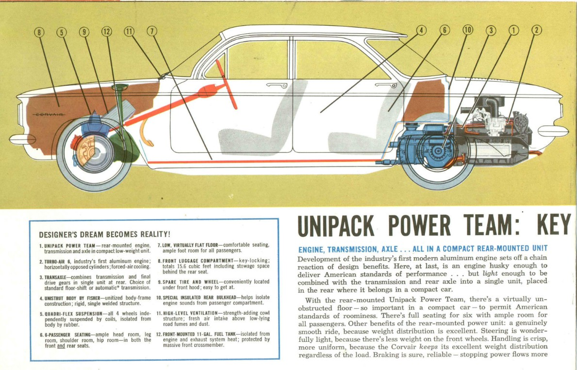 Corvair 1960 brochure automotive history corvair warm comfort heating optional (1960 Corvair Trike Frames at bakdesigns.co