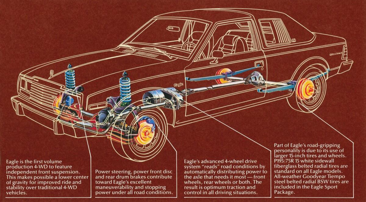 1981 Jeep Cj7 258 Wiring Diagram Library 1983 Engine Amc Eagle Parts Custom U2022