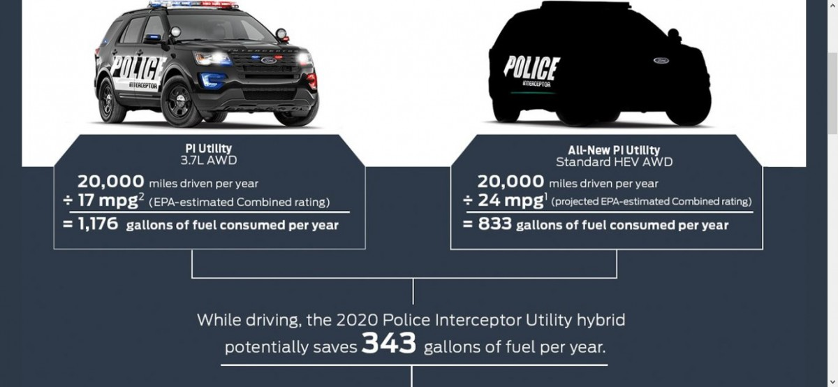 Future CC Outtake: 2020 Ford Police Interceptor Utility – The Fusion Just Got Another Nail In ...