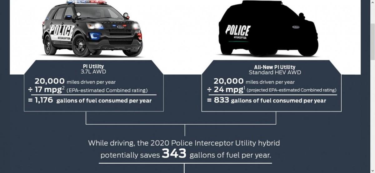 Future Cc Outtake 2020 Ford Police Interceptor Utility The Fusion
