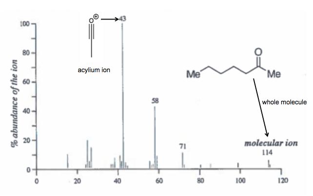 4 Methyl 2 Pentanone Ir