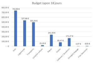 Hitogramme par catégorie de dépenses au Japon
