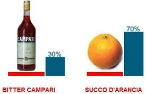 Garibaldi Cocktail Recipe