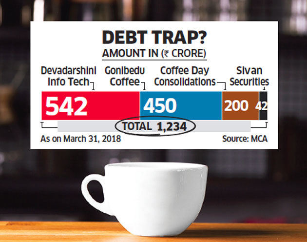 cafe coffee day debt