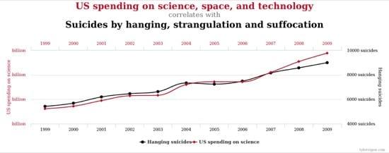 Relación entre el gasto de EEUU en ciencia, temas espaciales y tecnología y los suicidios por ahorcamiento, estrangulación o asfixia