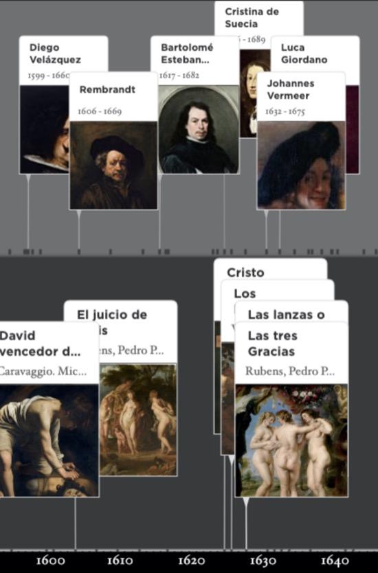 La línea del tiempo del Museo de Prado