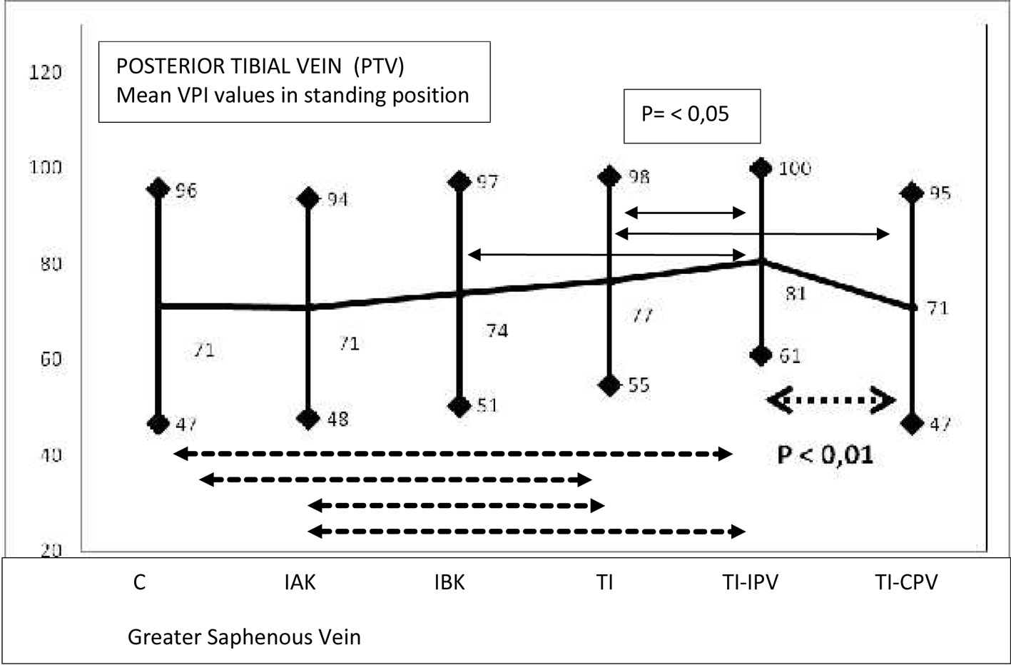 The Value Of Doppler Venous Pressure Index In Chronic Venous Disease Of The Lower Limbs