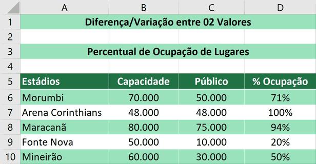 Porcentagem no Excel - Variação Entre Dois Valores - Resultado