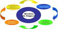 Curso: Modelo de Negocios