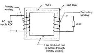 Theory of Operation of SinglePhase Transformers  Custom