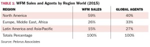 TABLE 1: WFM Sales and Agents by Region World (2015)