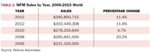TABLE 2: WFM Sales by Year, 2006-2015 World