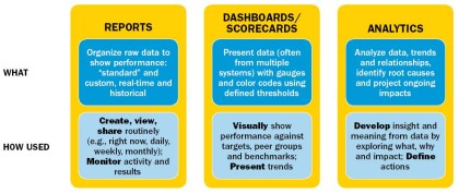FIGURE 2: Contrast Reports, Scorecards and Analytics