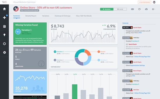 VWO dashboard for personalisation customer experience tool