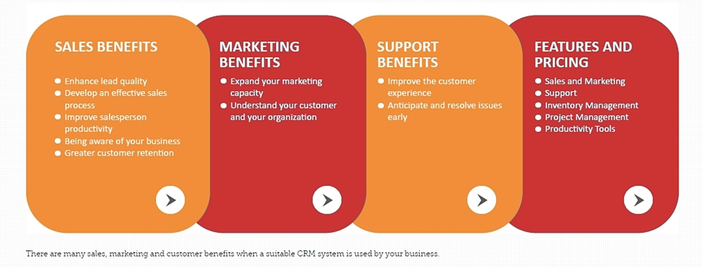 CRM benefits for different types of businesses