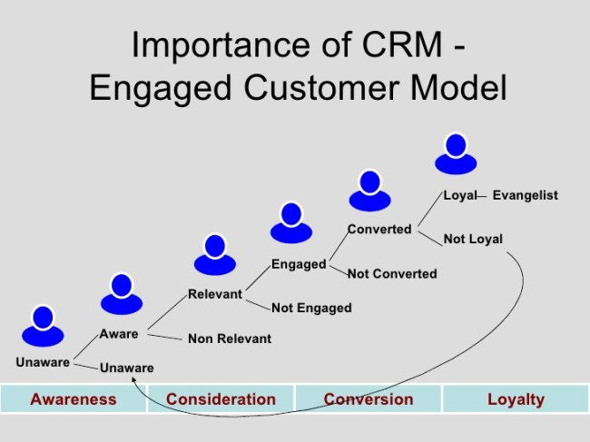best ecommerce marketing companies and the relevance of CRM