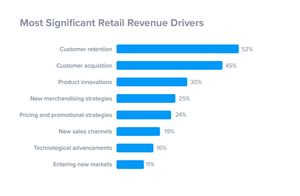 Data in this image shows the amount of business customer retention can drive to a brand.