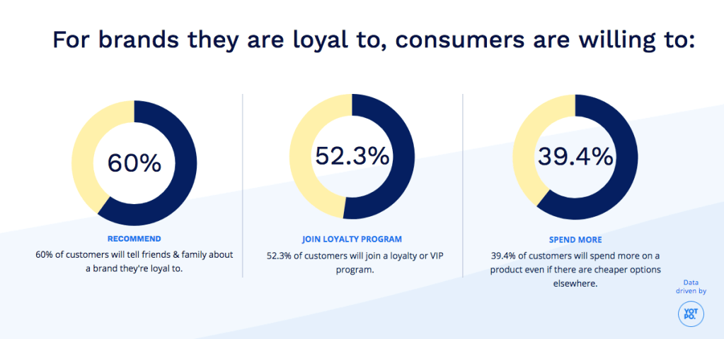 Customer loyalty can deliver numerous benefits to a business.  Which makes it an integral part of a B2C marketing funnel