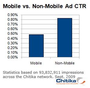 figure 11 Mobile internet Users 40% Less Likely to Click an Ad