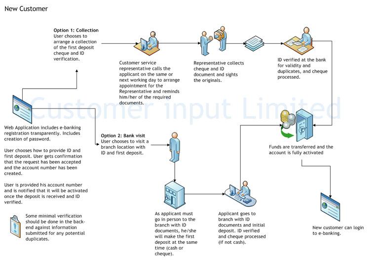 Security Bank Initial Deposit