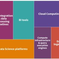 Interim results of our data leaders' Technology Stack poll