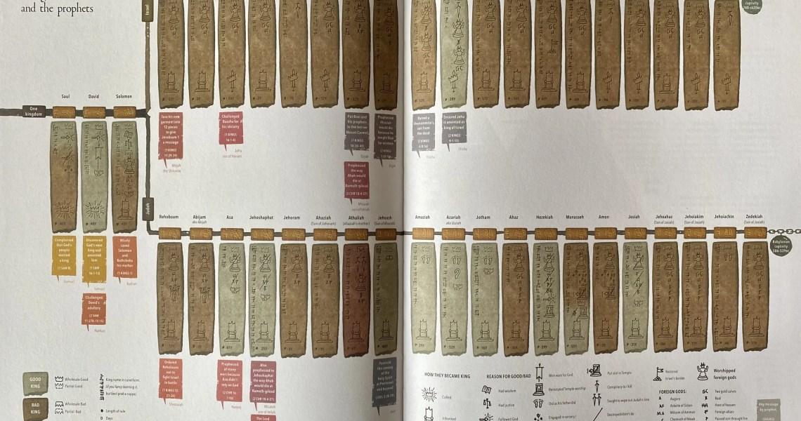 Infographic Bible Kings