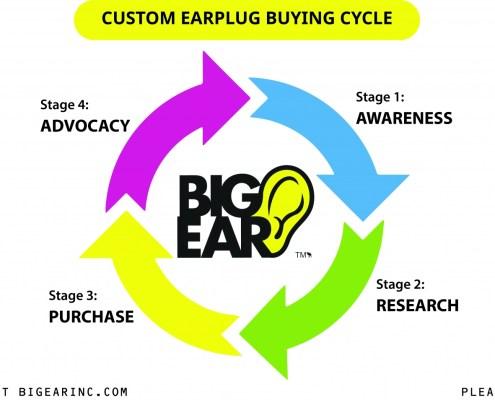 Custom Earplug Buying Cycle Infographic