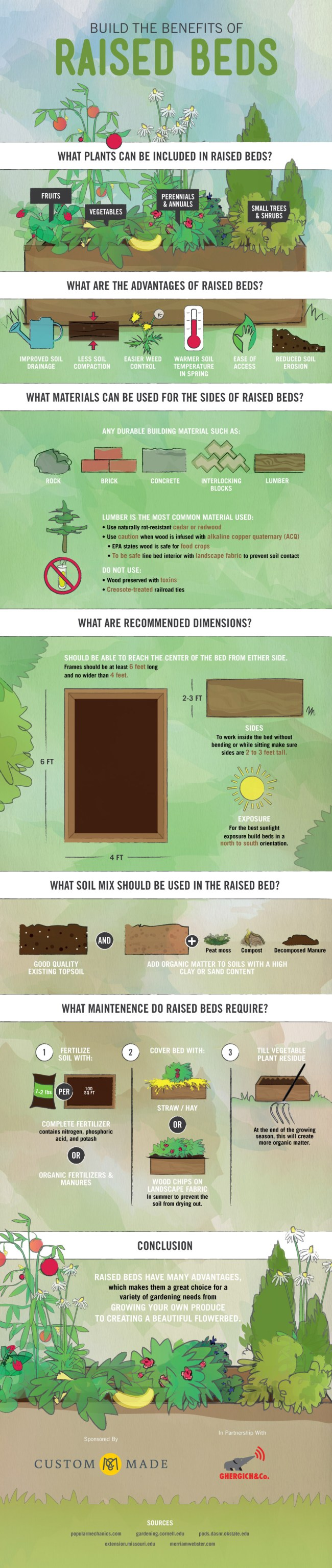 Build The Benefits of Raised Beds