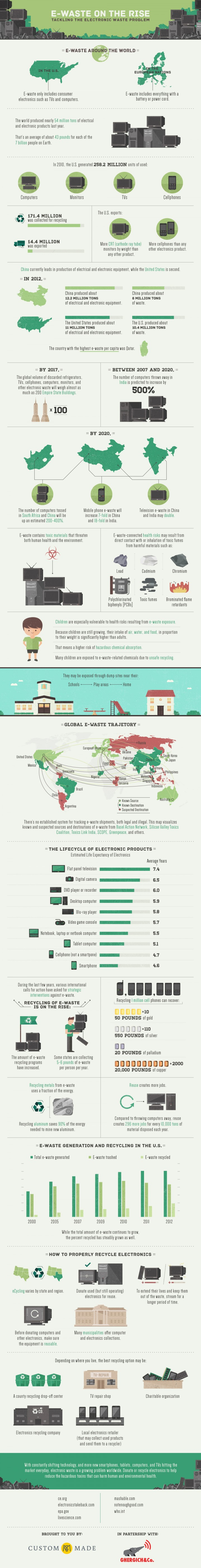 E-waste on the Rise Infographic