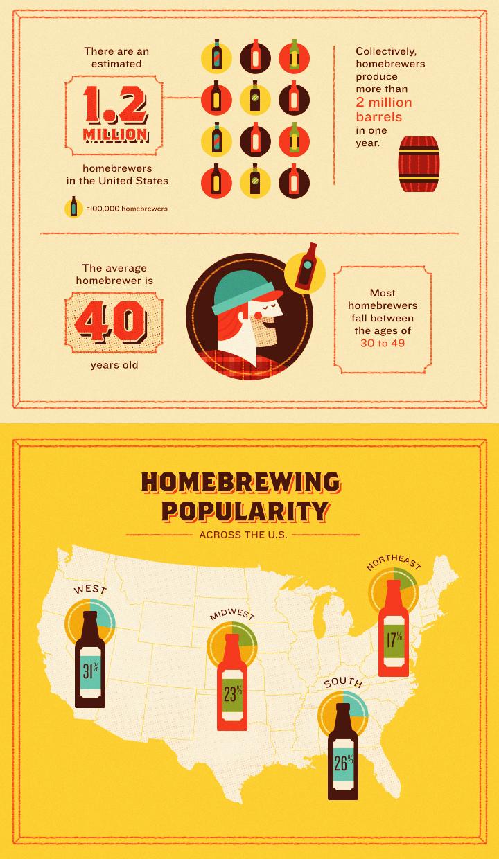 Homebrewing Popularity