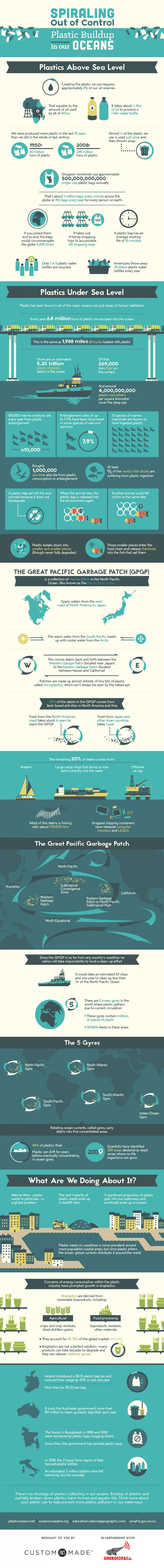 Plastic in our Oceans [Infographic]