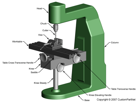 Manual vertical milling machine