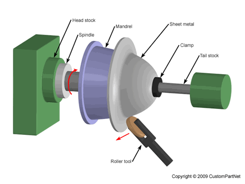 Spinning Lathe