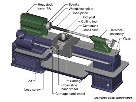 Manual lathe