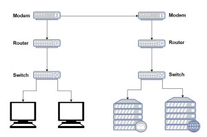 Difference Between Modem, Router and Switch, Explained
