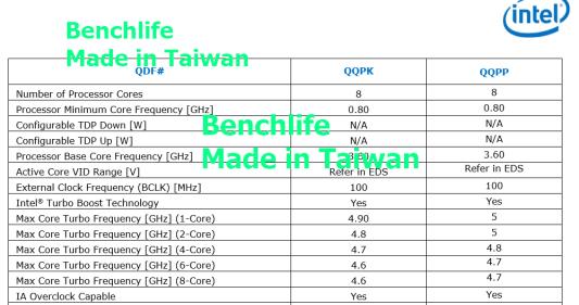 Intel-Core-i9-9900K-and-Core-i7-9700K-Clocks_1 CPCR