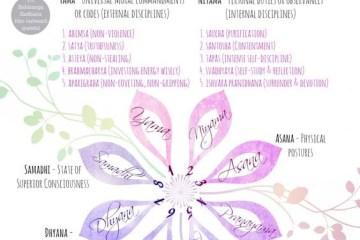 8 limbs of yoga according to Patanjali