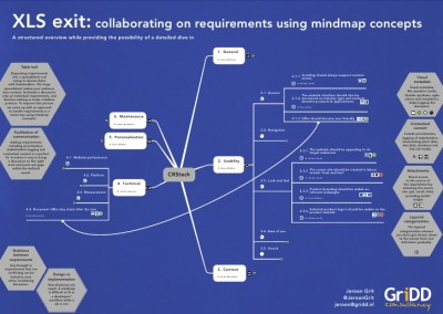 Mind maps for requirement management